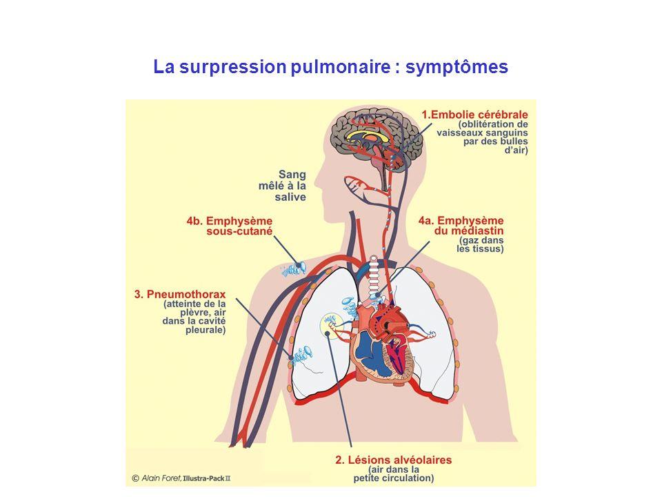 La surpression pulmonaire : symptômes