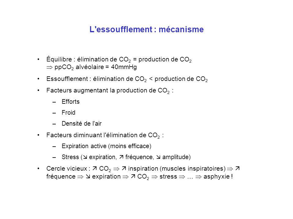 L'essoufflement : mécanisme Équilibre : élimination de CO 2 = production de CO 2 ppCO 2 alvéolaire = 40mmHg Essoufflement : élimination de CO 2 < prod