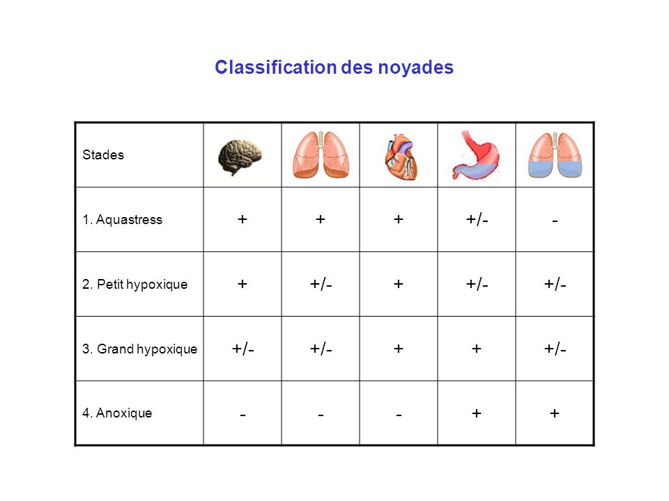 Classification des noyades Stades 1. Aquastress ++++/-- 2. Petit hypoxique ++/-+ 3. Grand hypoxique +/- ++ 4. Anoxique ---++