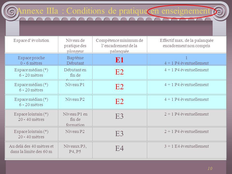 10 Annexe IIIa : Conditions de pratique en enseignement Espace dévolutionNiveau de pratique des plongeur Compétence minimum de lencadrement de la pala