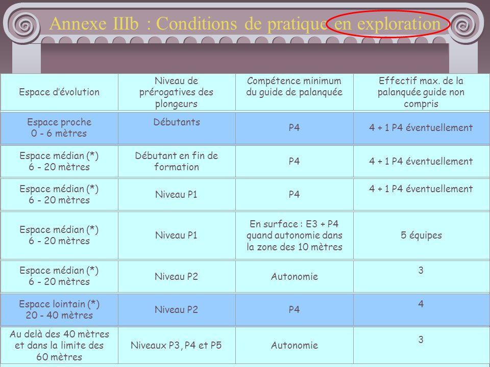 11 Annexe IIIb : Conditions de pratique en exploration Espace dévolution Niveau de prérogatives des plongeurs Compétence minimum du guide de palanquée