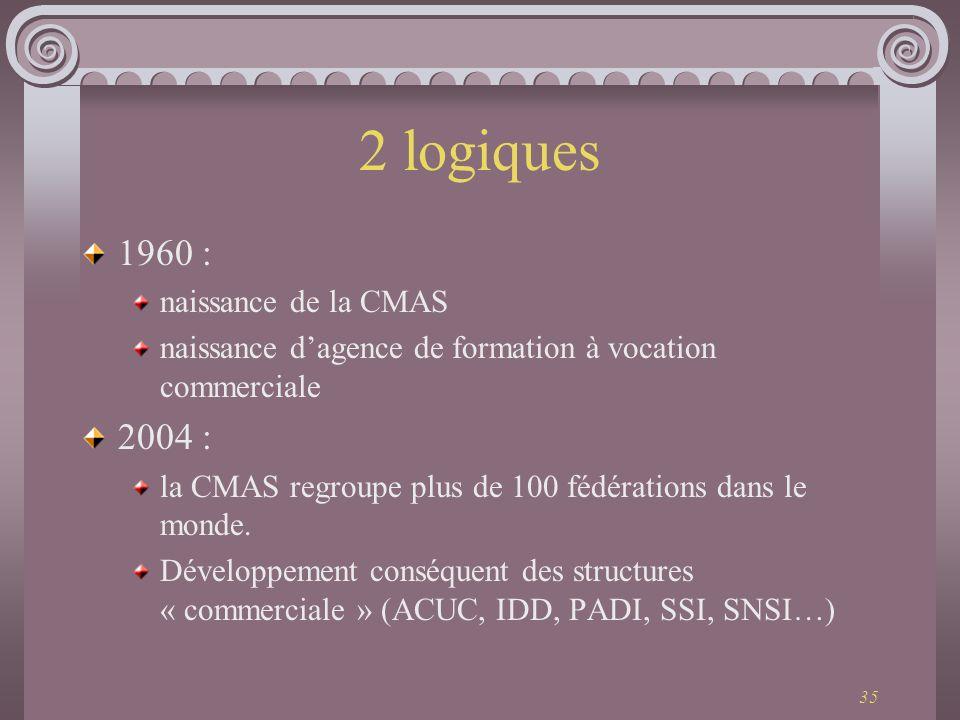 35 2 logiques 1960 : naissance de la CMAS naissance dagence de formation à vocation commerciale 2004 : la CMAS regroupe plus de 100 fédérations dans l
