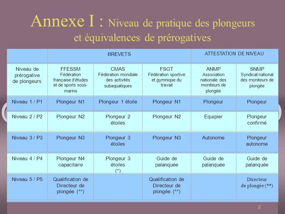 8 Annexe I : Niveau de pratique des plongeurs et équivalences de prérogatives Révison BREVETS ATTESTATION DE NIVEAU Niveau de prérogative de plongeurs