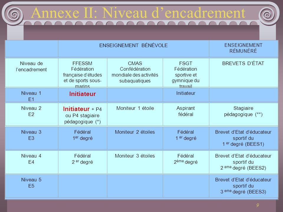 9 Annexe II: Niveau dencadrement ENSEIGNEMENT BÉNÉVOLE ENSEIGNEMENT RÉMUNÉRÉ Niveau de lencadrement FFESSM Fédération française détudes et de sports s