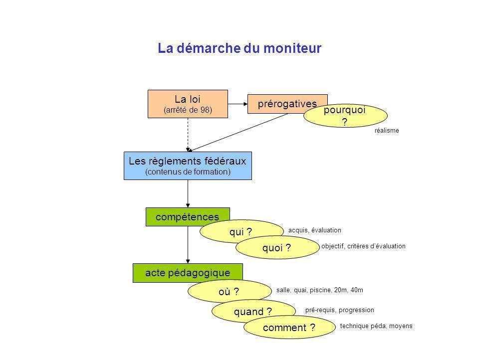 La démarche du moniteur La loi (arrêté de 98) prérogatives compétences acte pédagogique qui .