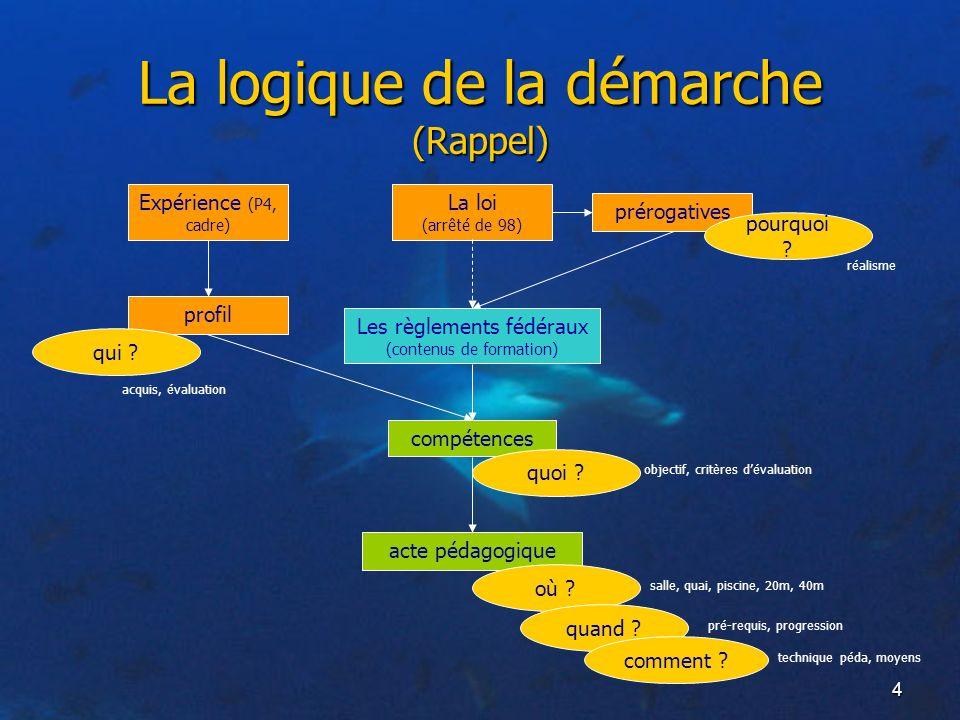 4 La logique de la démarche (Rappel) La loi (arrêté de 98) prérogatives acte pédagogique où ? salle, quai, piscine, 20m, 40m quand ? pré-requis, progr