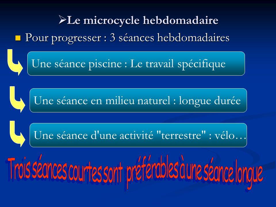 Le microcycle hebdomadaire Le microcycle hebdomadaire Pour progresser : 3 séances hebdomadaires Pour progresser : 3 séances hebdomadaires Une séance p
