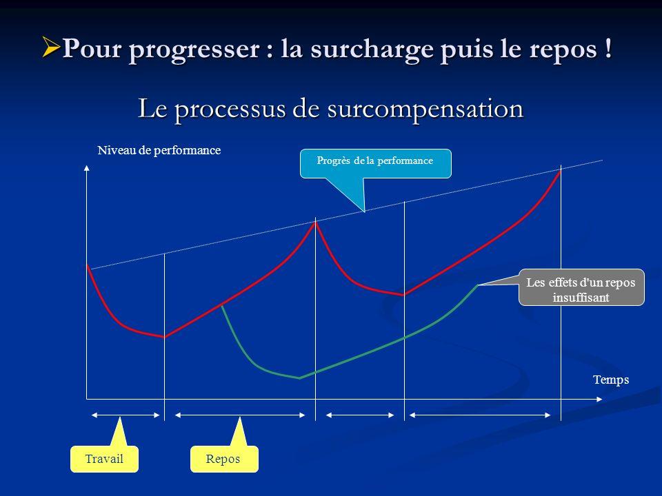 Pour progresser : la surcharge puis le repos ! Pour progresser : la surcharge puis le repos ! Le processus de surcompensation Temps Niveau de performa
