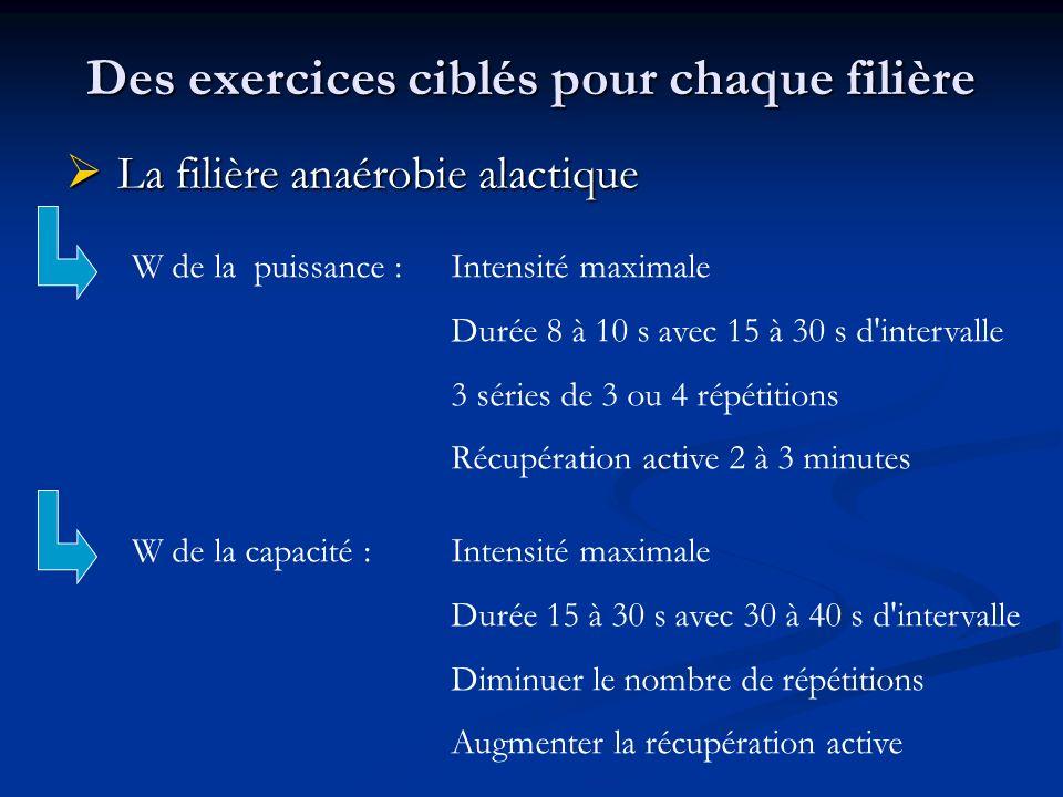 Des exercices ciblés pour chaque filière La filière anaérobie alactique La filière anaérobie alactique W de la puissance :Intensité maximale Durée 8 à