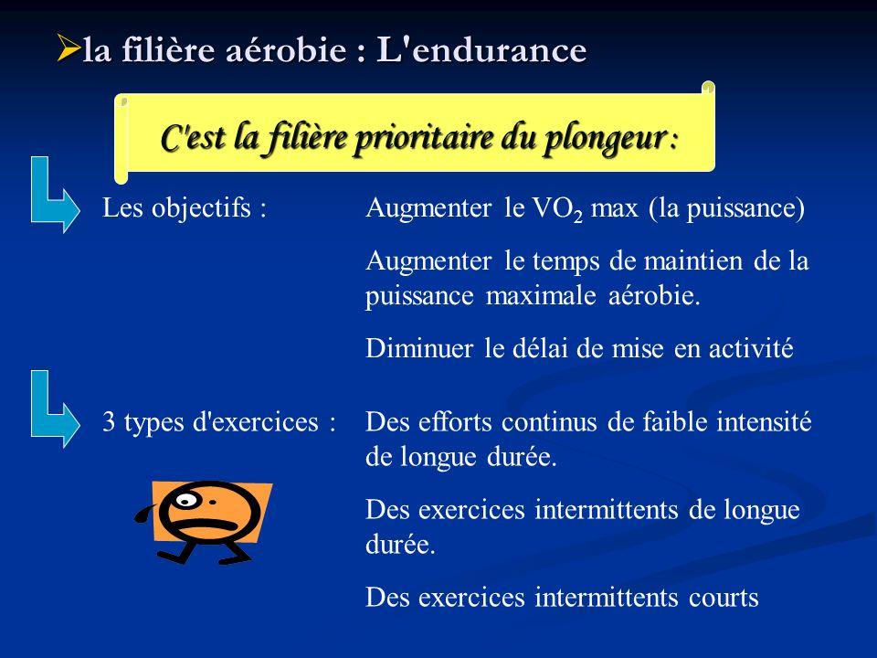 la filière aérobie : L'endurance la filière aérobie : L'endurance C'est la filière prioritaire du plongeur : Les objectifs :Augmenter le VO 2 max (la