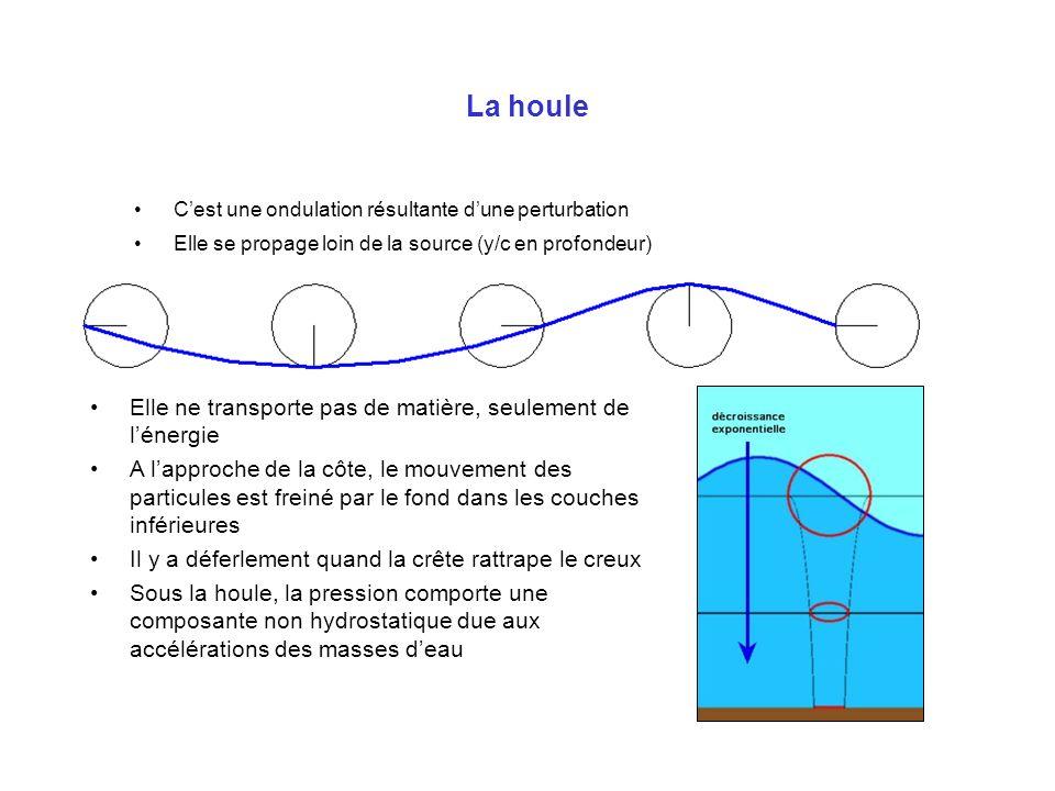 La houle Cest une ondulation résultante dune perturbation Elle se propage loin de la source (y/c en profondeur) Elle ne transporte pas de matière, seu