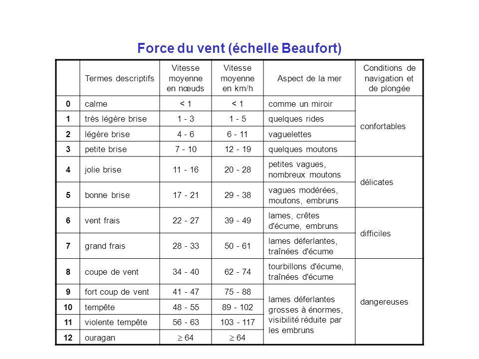 Force du vent (échelle Beaufort) Termes descriptifs Vitesse moyenne en nœuds Vitesse moyenne en km/h Aspect de la mer Conditions de navigation et de p