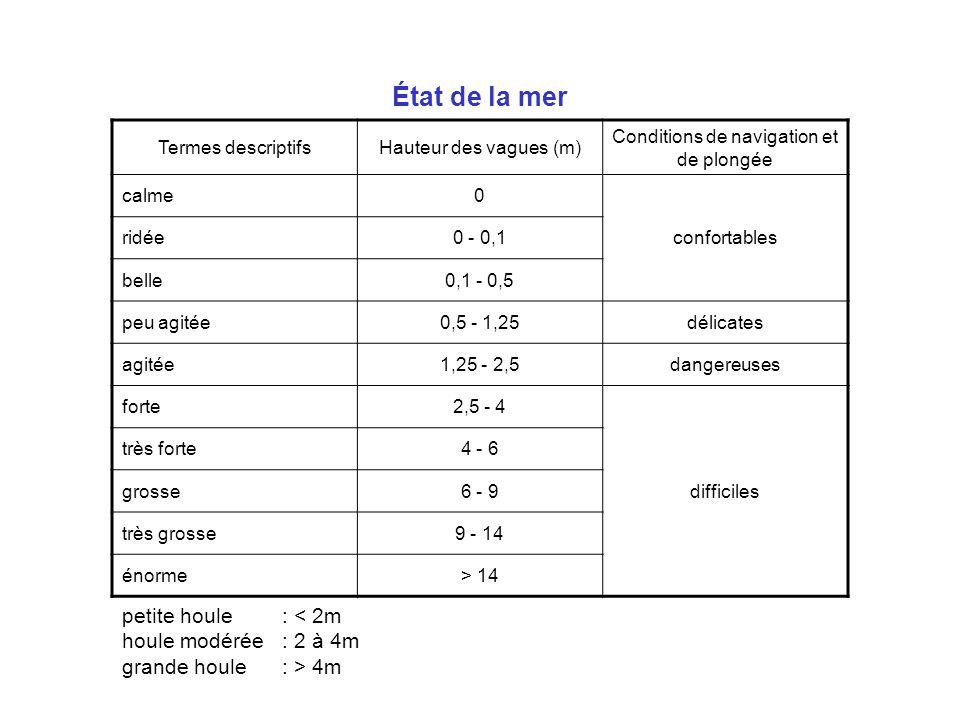 État de la mer Termes descriptifsHauteur des vagues (m) Conditions de navigation et de plongée calme0 confortables ridée0 - 0,1 belle0,1 - 0,5 peu agi