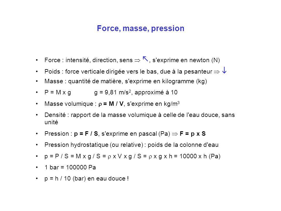 Unités usuelles Volume –1 m 3 = 1000 L –1 L = 1000 cm 3 = 1 dm 3 Force –1 kgf = 9,81 N par soucis de simplification, on utilisera le kg Pression –1 bar = 100000 Pa –1 atm = 1013 hPa = 1,013 bar = 760 mmHg –1 kg/cm 2 = 0,981 bar –1 bar = 14,5 PSI