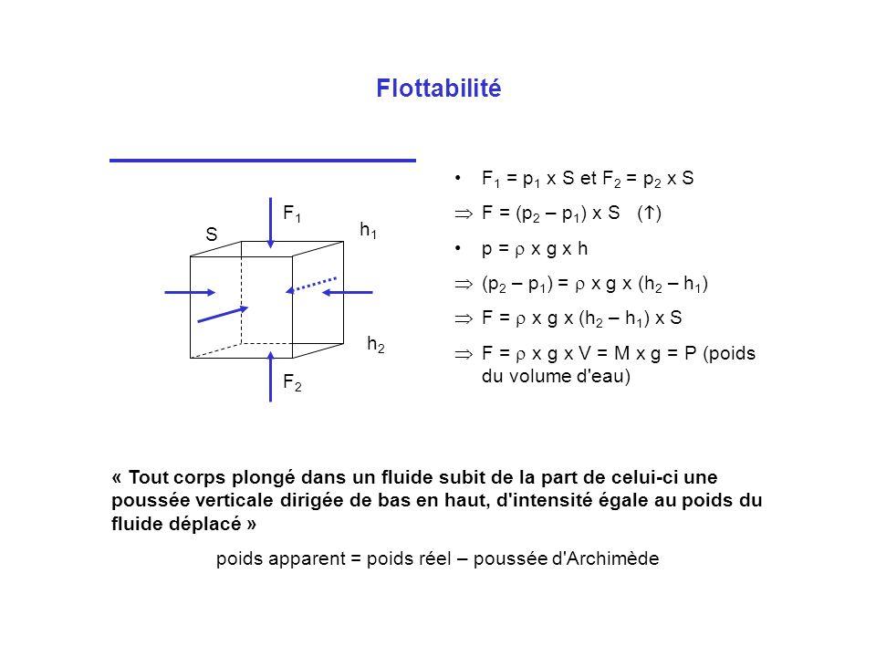 Flottabilité F 1 = p 1 x S et F 2 = p 2 x S F = (p 2 – p 1 ) x S ( ) p = x g x h (p 2 – p 1 ) = x g x (h 2 – h 1 ) F = x g x (h 2 – h 1 ) x S F = x g