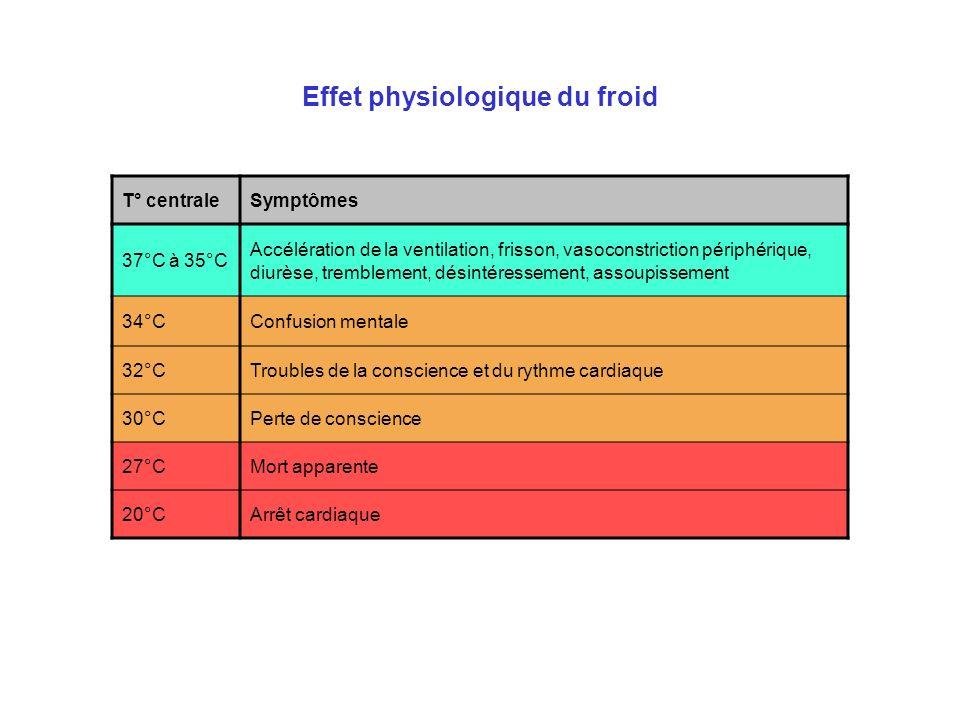 Effet physiologique du froid T° centraleSymptômes 37°C à 35°C Accélération de la ventilation, frisson, vasoconstriction périphérique, diurèse, tremble