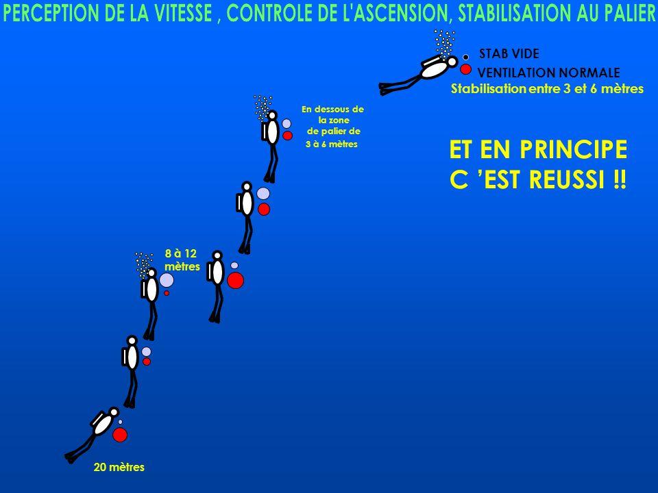 EQUILIBRE SUR VENTILATION NORMALE DANS LA ZONE DE 8 A 12 METRES 8 à 12 mètres 20 mètres ET ON RECOMMENCE