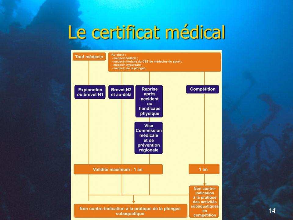 14 Le certificat médical