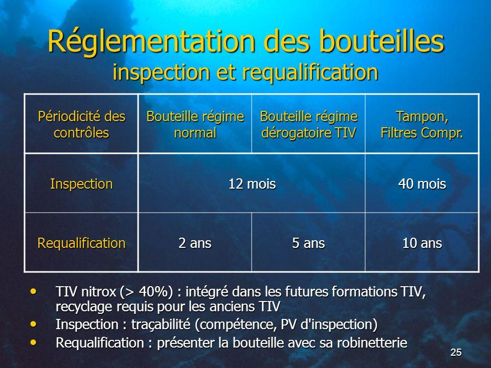25 Réglementation des bouteilles inspection et requalification TIV nitrox (> 40%) : intégré dans les futures formations TIV, recyclage requis pour les