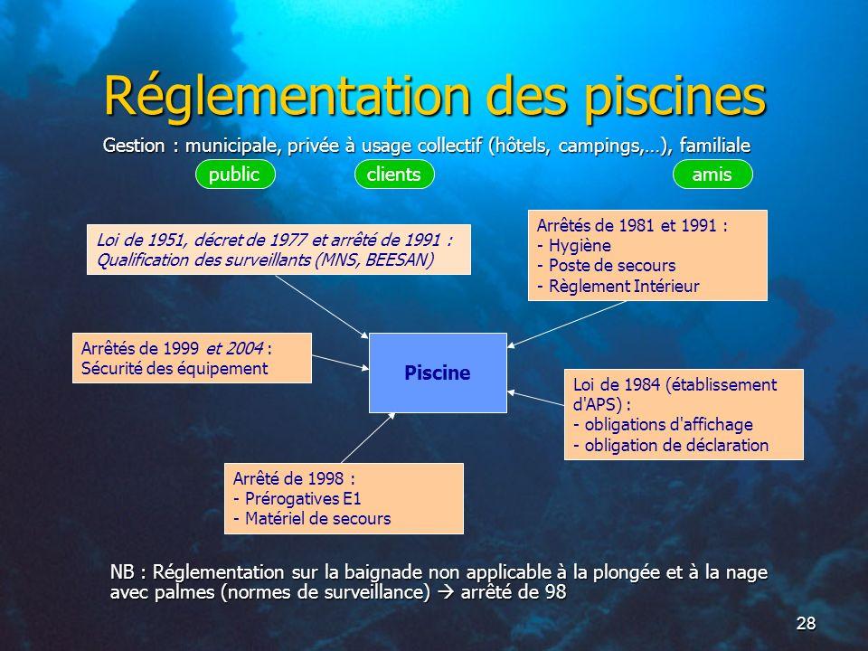 28 Réglementation des piscines Piscine Arrêtés de 1981 et 1991 : - Hygiène - Poste de secours - Règlement Intérieur Loi de 1984 (établissement d'APS)