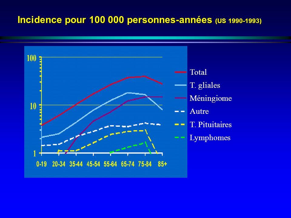 Incidence pour 100 000 personnes-années (US 1990-1993) Total T. gliales Méningiome Autre T. Pituitaires Lymphomes