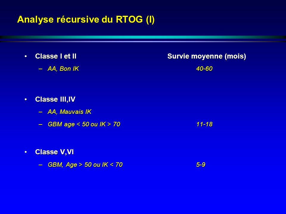 Analyse récursive du RTOG (I) Classe I et IISurvie moyenne (mois)Classe I et IISurvie moyenne (mois) –AA, Bon IK40-60 Classe III,IVClasse III,IV –AA, Mauvais IK –GBM age 70 11-18 Classe V,VIClasse V,VI –GBM, Age > 50 ou IK 50 ou IK < 705-9