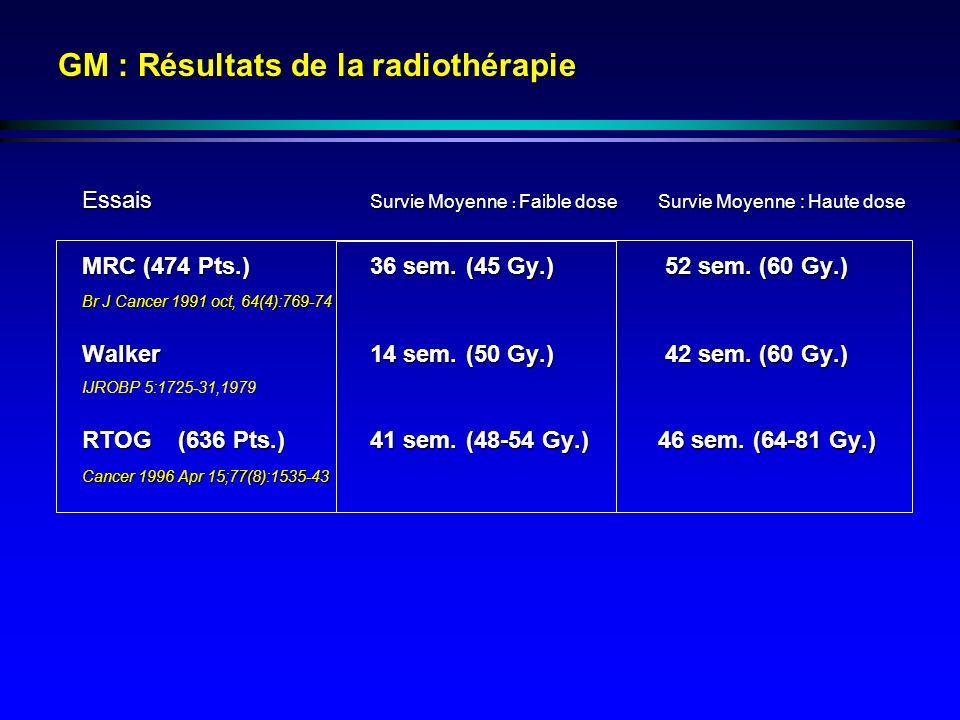 GM : Résultats de la radiothérapie Essais Survie Moyenne : Faible dose Survie Moyenne : Haute dose MRC (474 Pts.)36 sem.