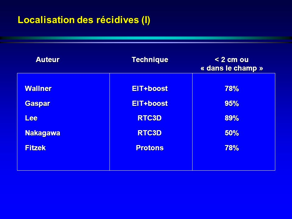 Localisation des récidives (I) AuteurTechnique< 2 cm ou « dans le champ » WallnerEIT+boost78% GasparEIT+boost95% LeeRTC3D89% NakagawaRTC3D50% FitzekProtons78%