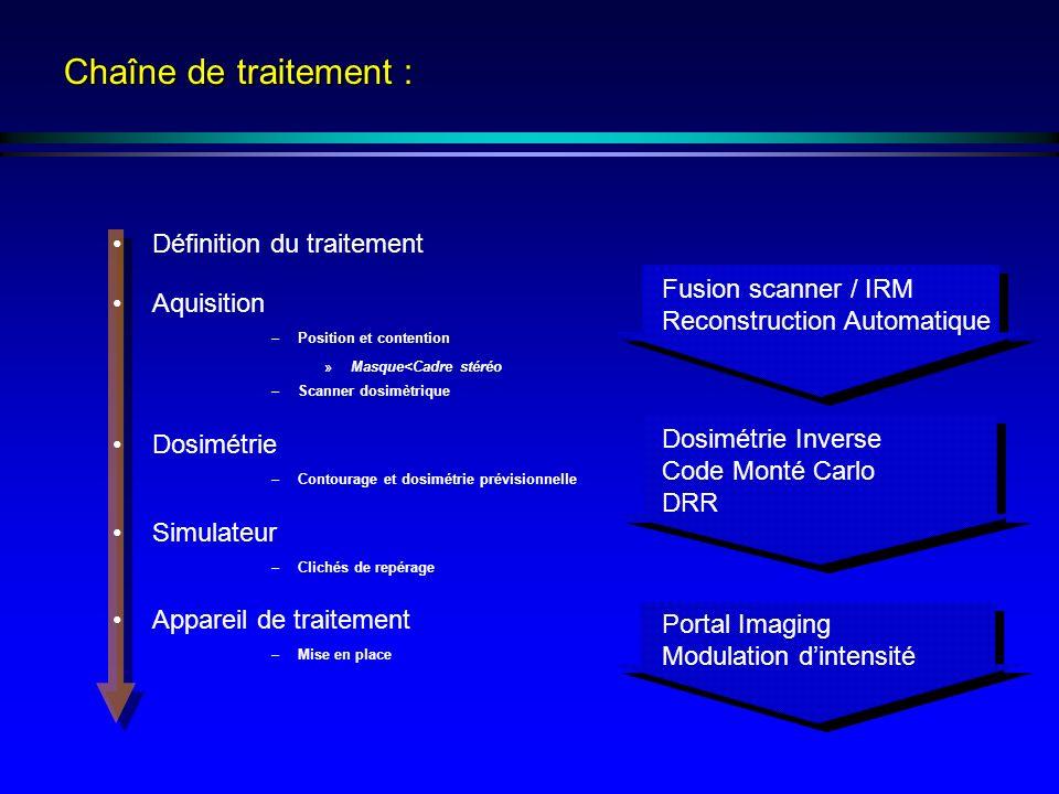 Définition du traitement Aquisition –Position et contention »Masque<Cadre stéréo –Scanner dosimètrique Dosimétrie –Contourage et dosimétrie prévisionn