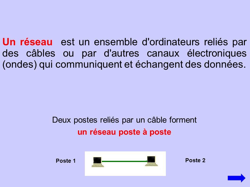 Un réseau est un ensemble d'ordinateurs reliés par des câbles ou par d'autres canaux électroniques (ondes) qui communiquent et échangent des données.