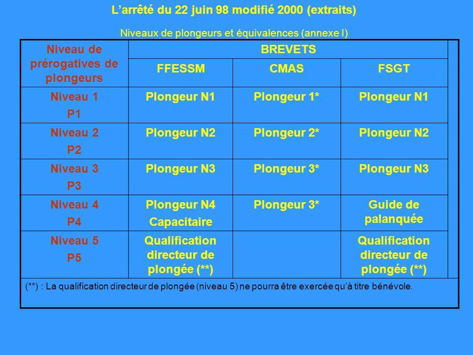 Niveau de prérogatives de plongeurs BREVETS FFESSMCMASFSGT Niveau 1 P1 Plongeur N1Plongeur 1*Plongeur N1 Niveau 2 P2 Plongeur N2Plongeur 2*Plongeur N2