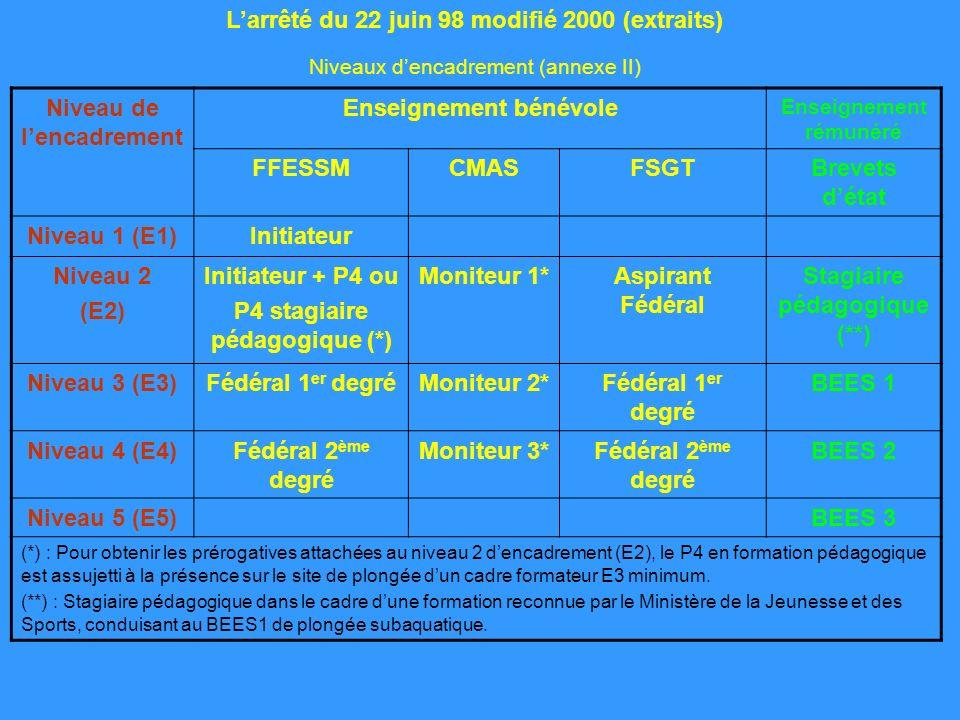 Niveau de lencadrement Enseignement bénévole Enseignement rémunéré FFESSMCMASFSGTBrevets détat Niveau 1 (E1)Initiateur Niveau 2 (E2) Initiateur + P4 o