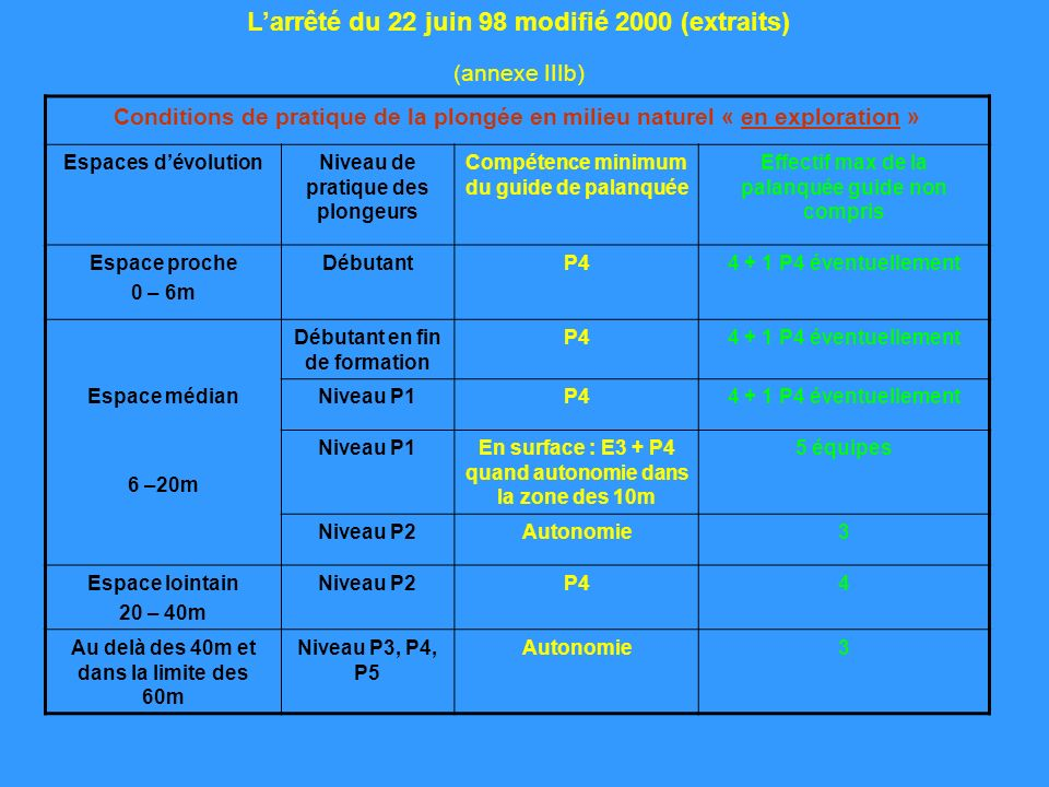 Larrêté du 22 juin 98 modifié 2000 (extraits) (annexe IIIb) Conditions de pratique de la plongée en milieu naturel « en exploration » Espaces dévoluti