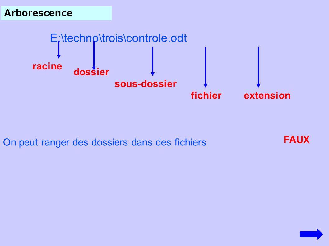 Arborescence E:\techno\trois\controle.odt racine dossier sous-dossier fichierextension On peut ranger des dossiers dans des fichiers FAUX