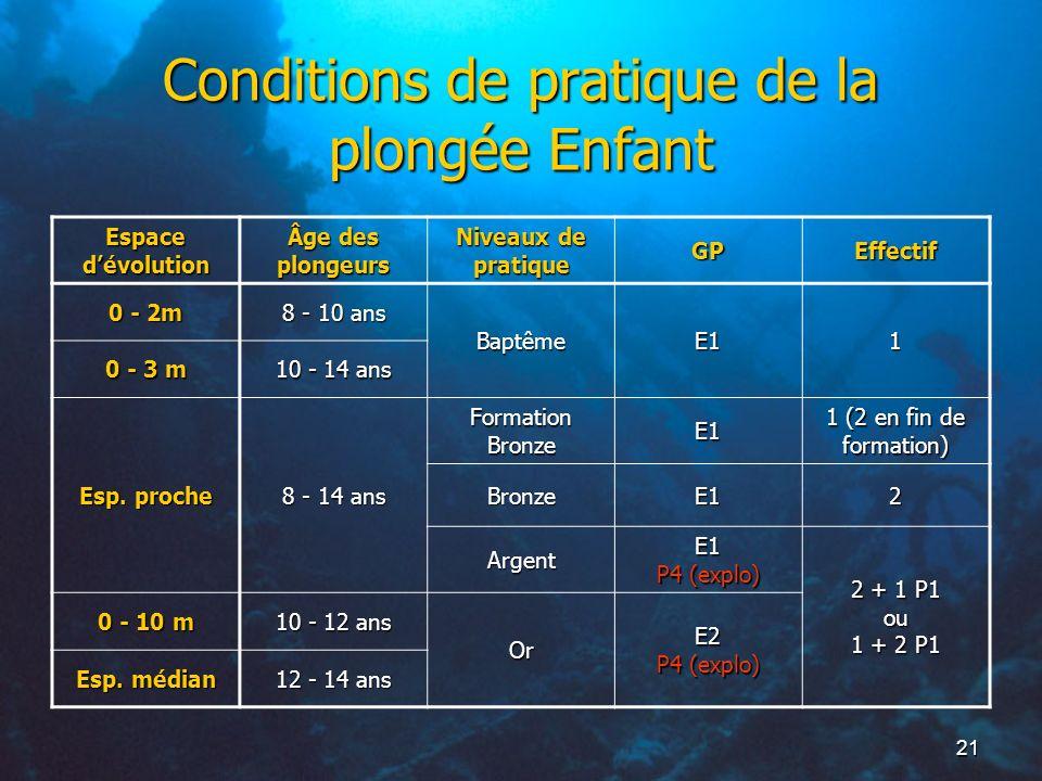 21 Conditions de pratique de la plongée Enfant Espace dévolution Âge des plongeurs Niveaux de pratique GPEffectif 0 - 2m 8 - 10 ans BaptêmeE11 0 - 3 m