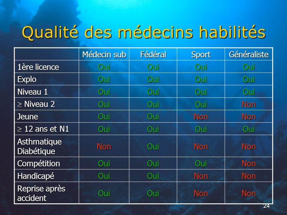 24 Qualité des médecins habilités Médecin sub FédéralSportGénéraliste 1ère licence OuiOuiOuiOui Explo OuiOuiOuiOui Niveau 1 OuiOuiOuiOui Niveau 2 Nive