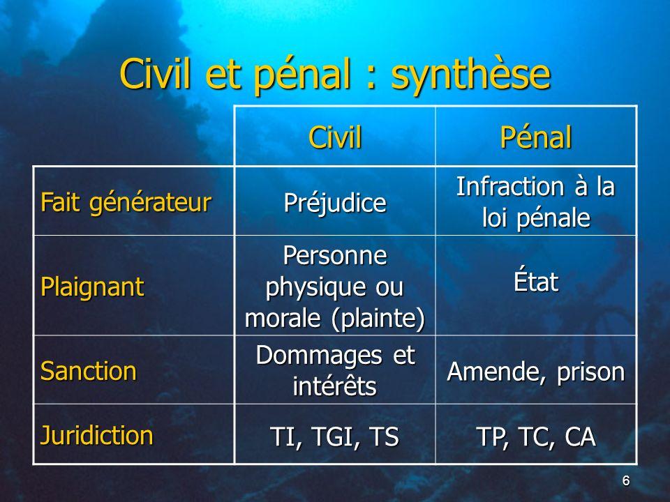 6 Civil et pénal : synthèse CivilPénal Fait générateur Plaignant Sanction Juridiction Préjudice Infraction à la loi pénale Personne physique ou morale