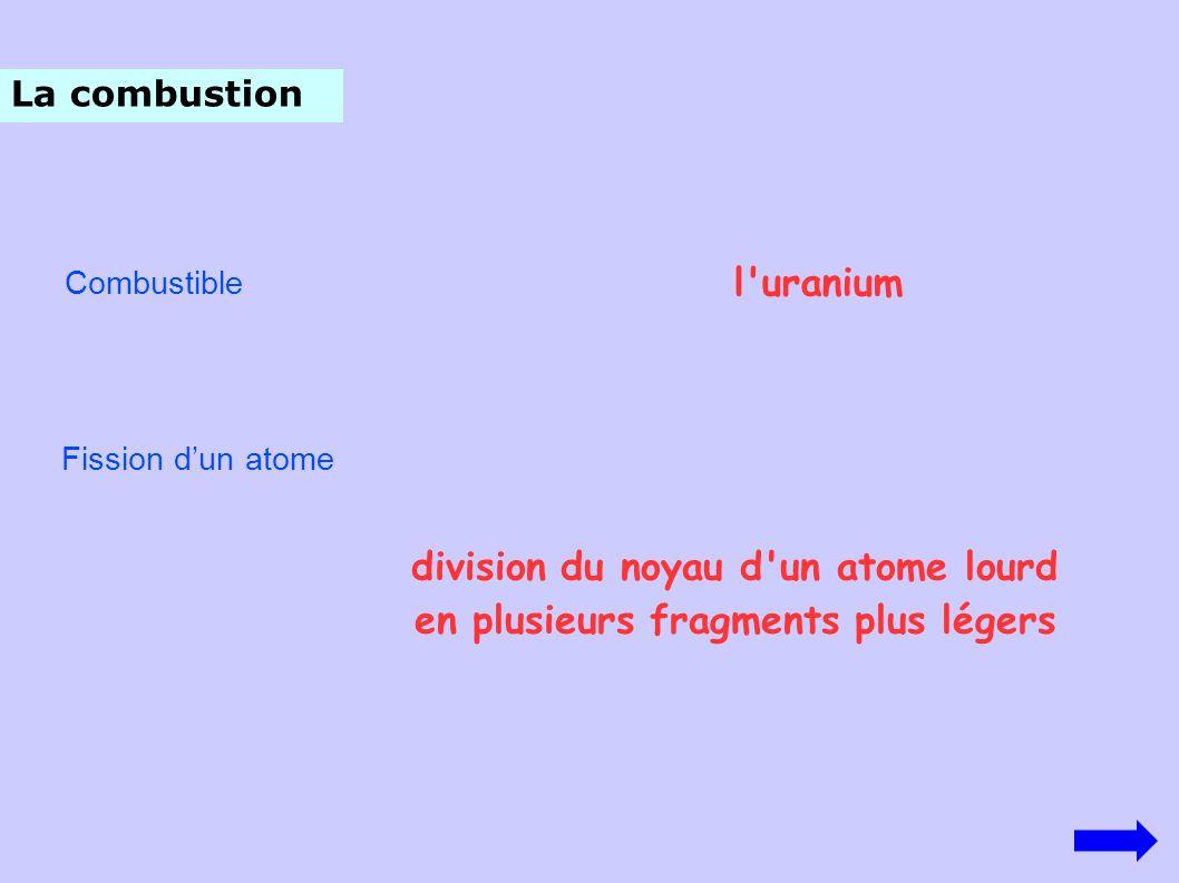 La combustion Combustible l'uranium Fission dun atome division du noyau d'un atome lourd en plusieurs fragments plus légers
