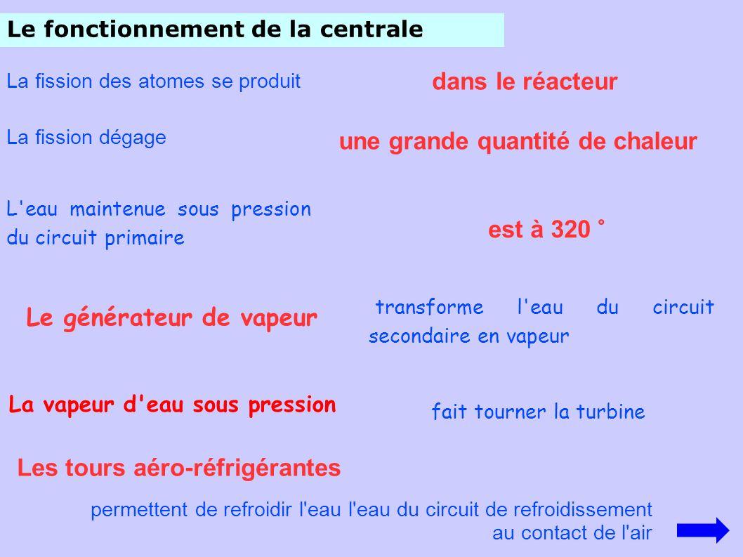 Le fonctionnement de la centrale La fission des atomes se produit dans le réacteur une grande quantité de chaleur La fission dégage L'eau maintenue so
