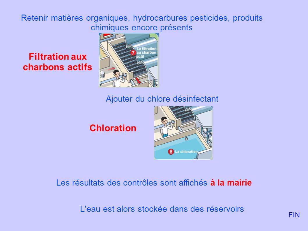 Retenir matières organiques, hydrocarbures pesticides, produits chimiques encore présents Ajouter du chlore désinfectant Filtration aux charbons actif