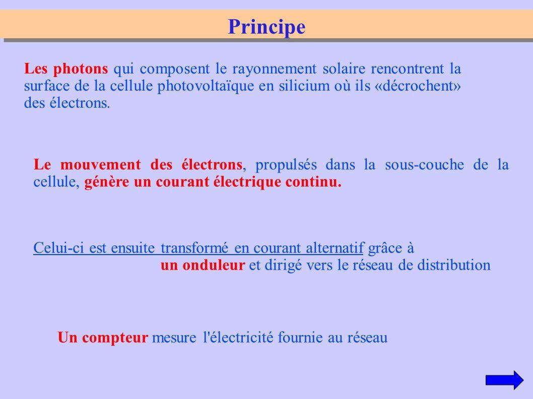 Principe Les photons qui composent le rayonnement solaire rencontrent la surface de la cellule photovoltaïque en silicium où ils «décrochent» des élec