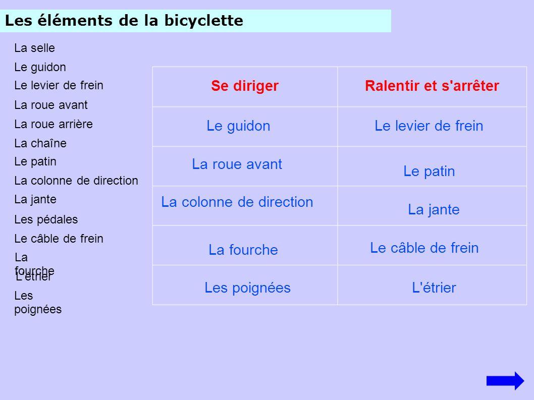 Les éléments de la bicyclette Se dirigerRalentir et s'arrêter La selle Le guidon Le levier de frein La roue avant La roue arrière La chaîne Le patin L