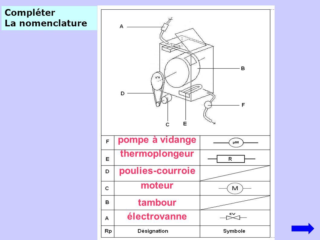 Compléter le diagramme L électrovanne Le moteur Le tambour Résistance chauffante La pompe à vidange