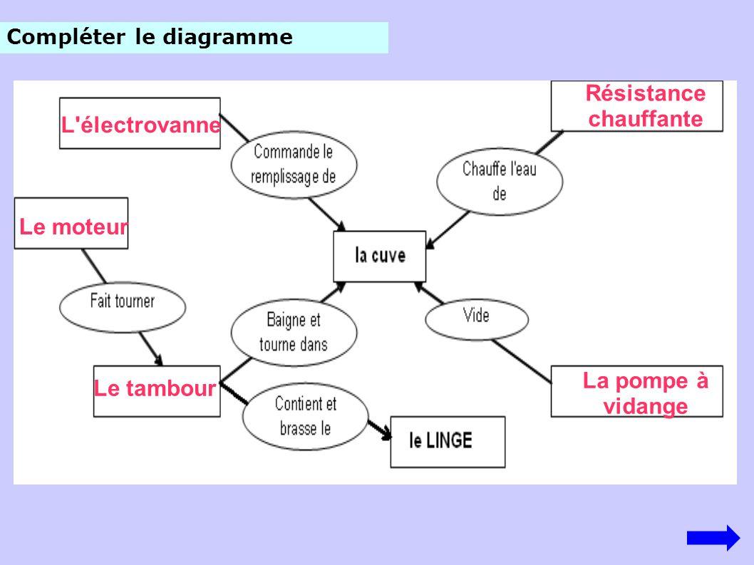 Compléter le diagramme L'électrovanne Le moteur Le tambour Résistance chauffante La pompe à vidange