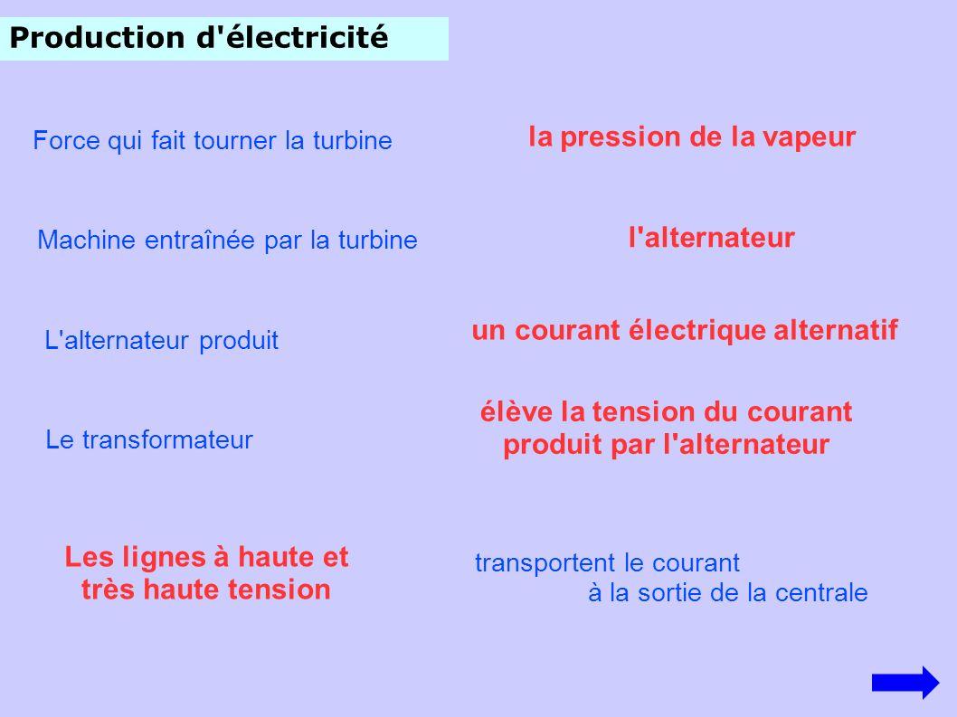 Production d'électricité Force qui fait tourner la turbine la pression de la vapeur l'alternateur Machine entraînée par la turbine L'alternateur produ
