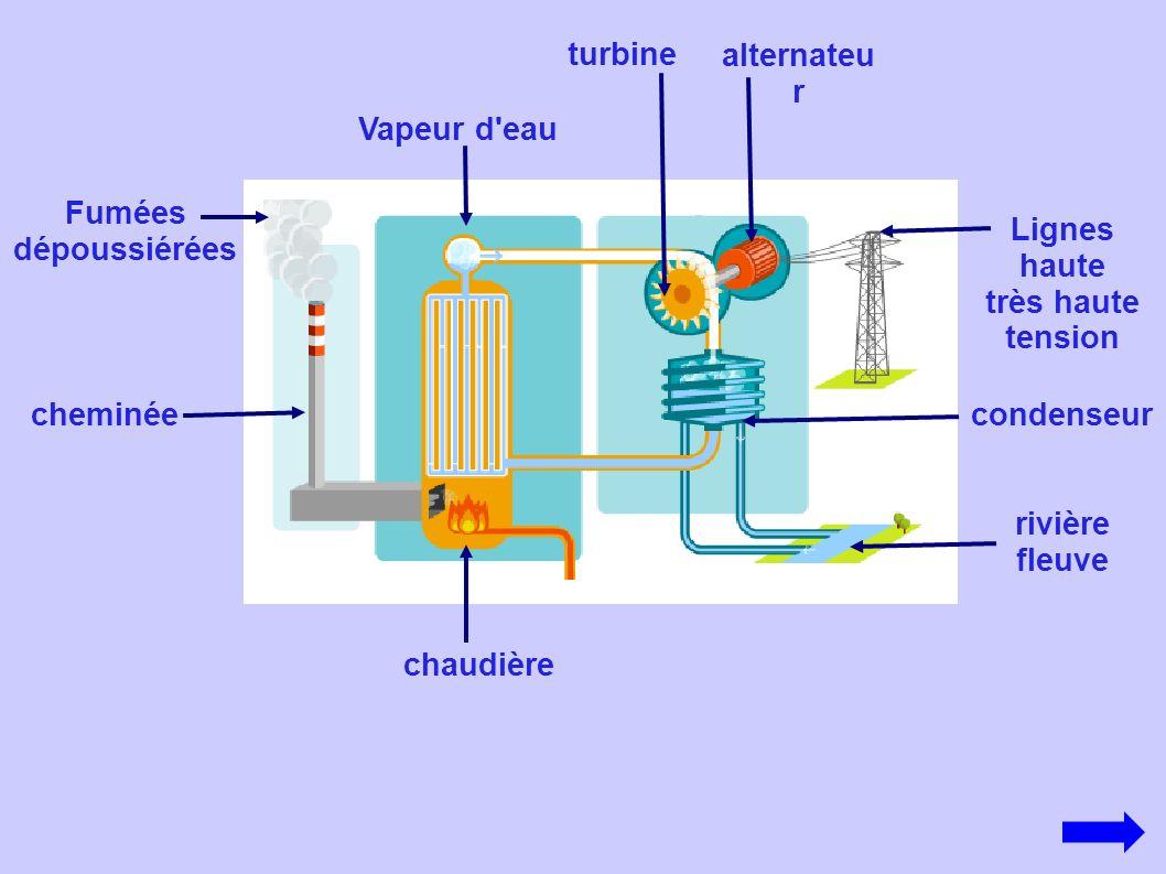 chaudière Vapeur d'eau Lignes haute très haute tension condenseur rivière fleuve cheminée Fumées dépoussiérées turbine alternateu r