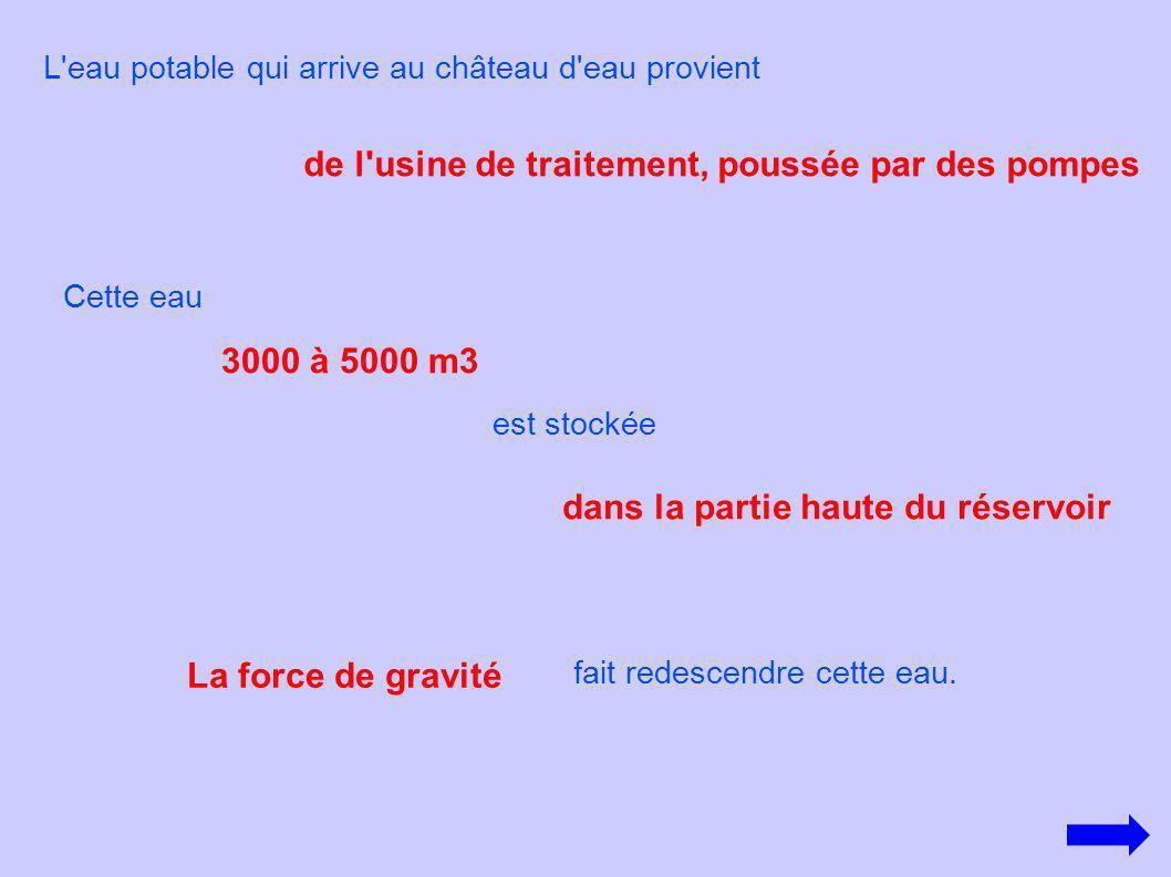 Principe Arrivée de l eau Stockage réservoir Descente Force de gravité Distribution aux consommateurs