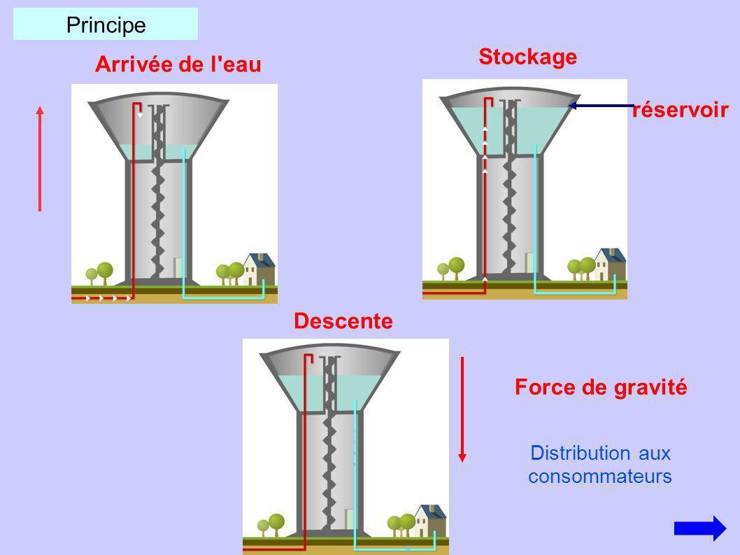 Principe Arrivée de l'eau Stockage réservoir Descente Force de gravité Distribution aux consommateurs