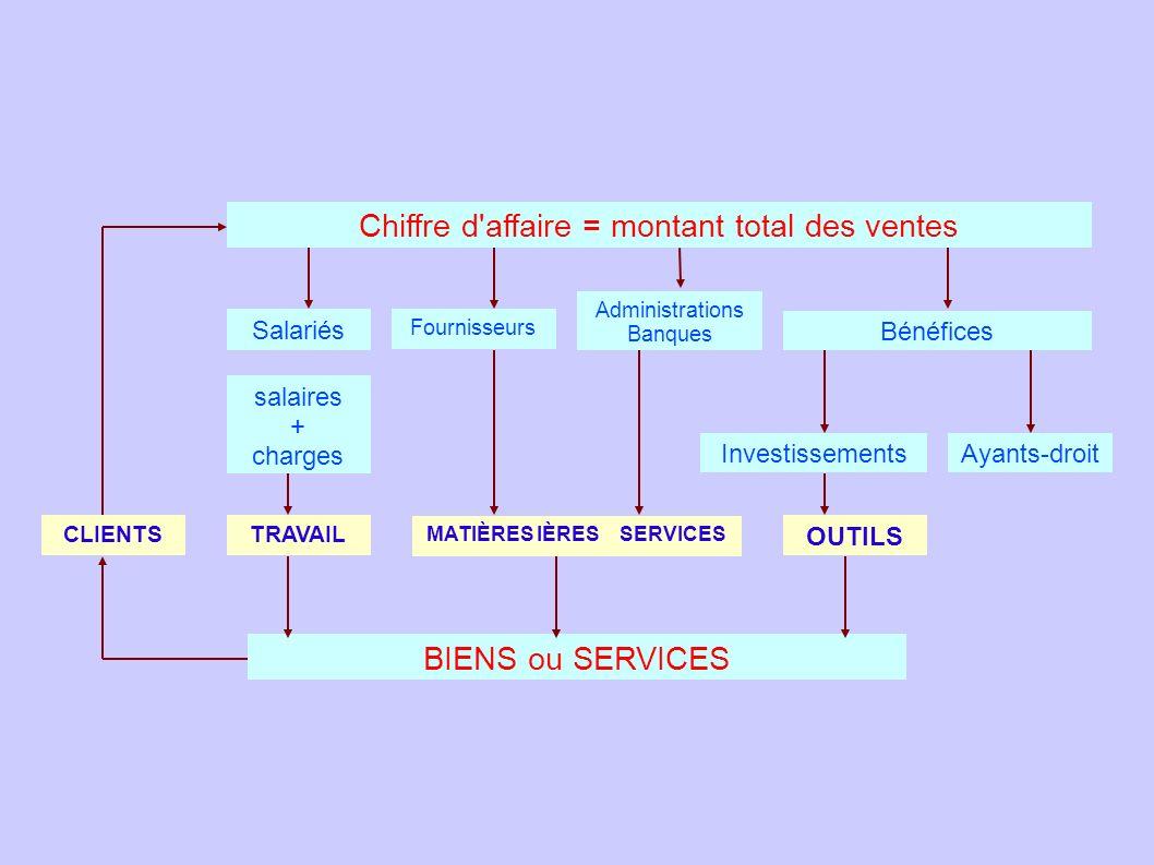 Chiffre d'affaire = montant total des ventes Administrations Banques Fournisseurs Bénéfices Salariés salaires + charges InvestissementsAyants-droit BI