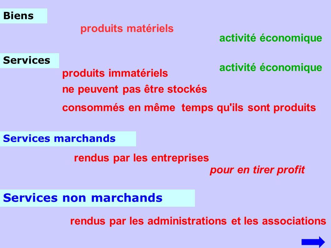 Biens produits matériels Services produits immatériels ne peuvent pas être stockés consommés en même temps qu'ils sont produits Services marchands Ser